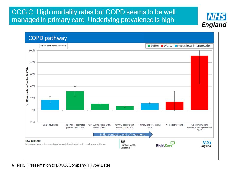 CCG C: High mortality rates but COPD seems to be well managed in primary care. Underlying prevalence is high.