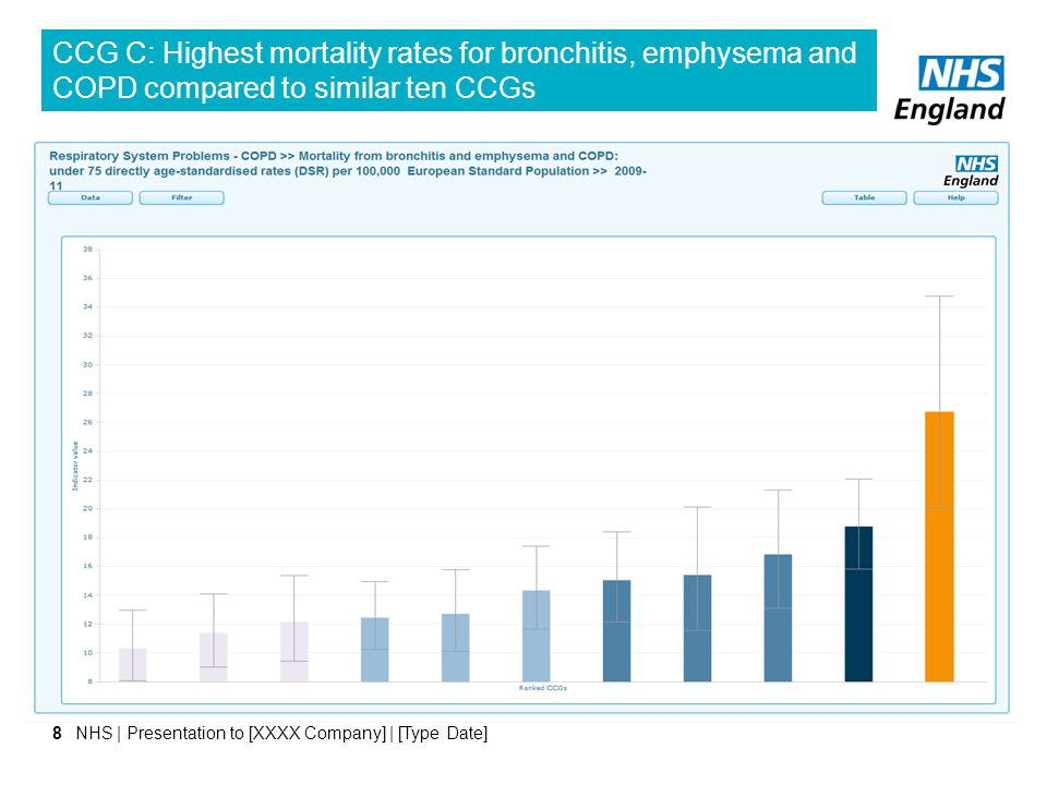CCG C: Highest mortality rates for bronchitis, emphysema and COPD compared to similar ten CCGs