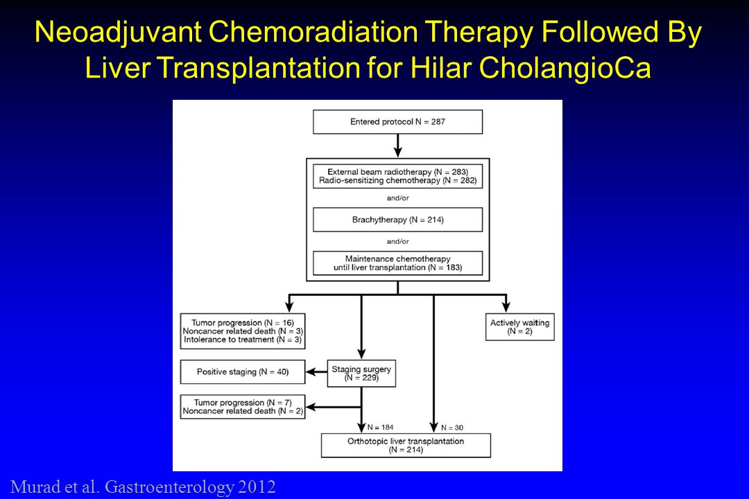 Neoadjuvant Chemoradiation Therapy Followed By Liver Transplantation for Hilar CholangioCa