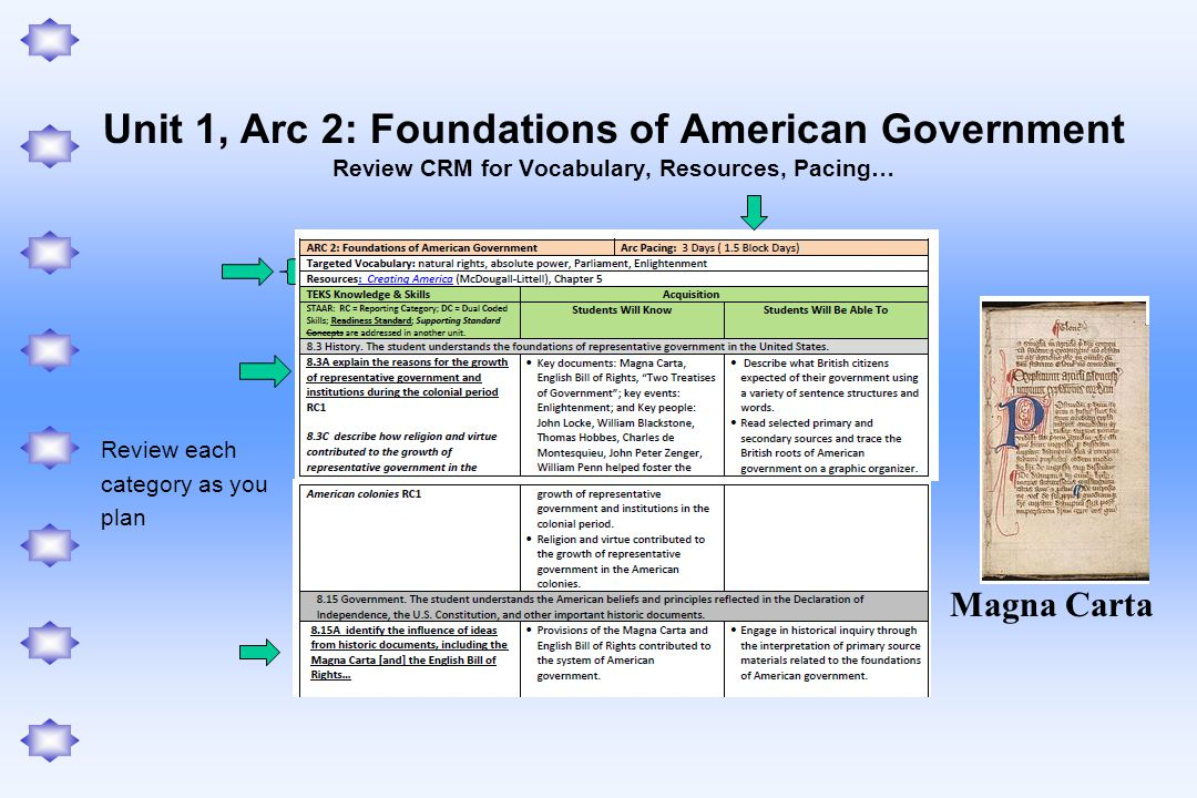 Unit 1, Arc 2: Foundations of American Government Review CRM for Vocabulary, Resources, Pacing…