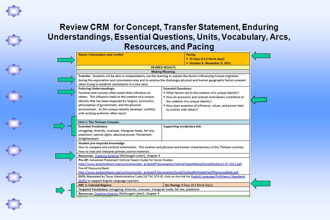 Review CRM for Concept, Transfer Statement, Enduring Understandings, Essential Questions, Units, Vocabulary, Arcs, Resources, and Pacing