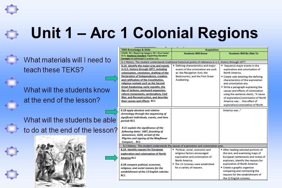 Unit 1 – Arc 1 Colonial Regions