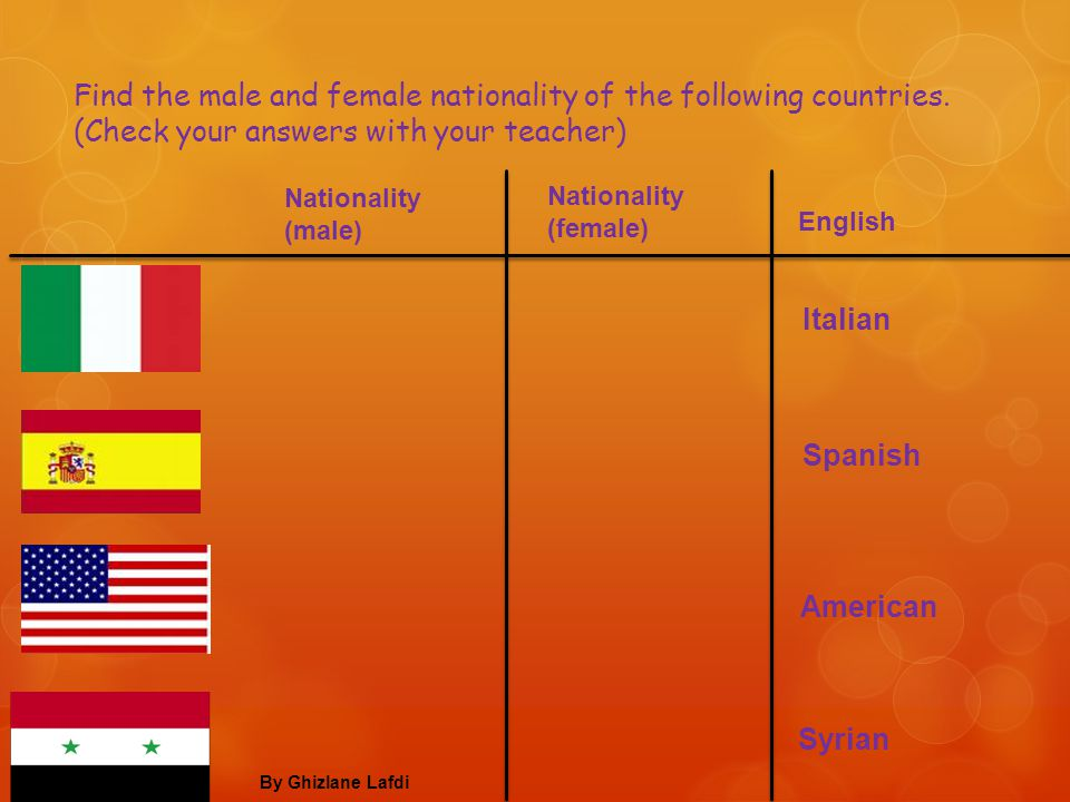 Find the male and female nationality of the following countries