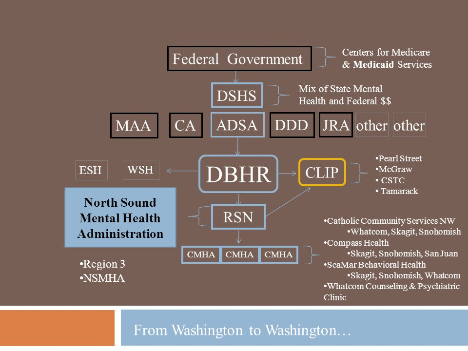 North Sound Mental Health Administration