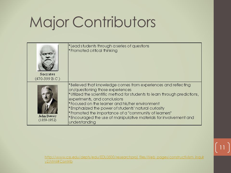 Major Contributors http://www.css.edu/depts/edu/EDU3500/researchproj_files/Web_pages/constructivism_inquiry2.html#Contrib.
