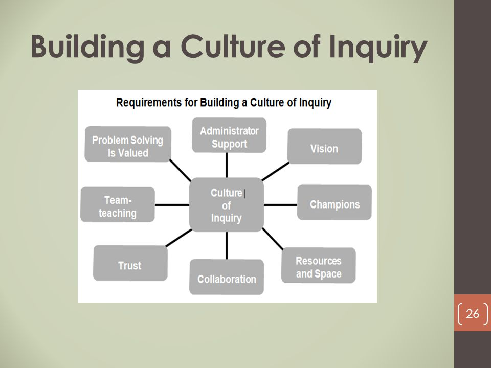 Building a Culture of Inquiry