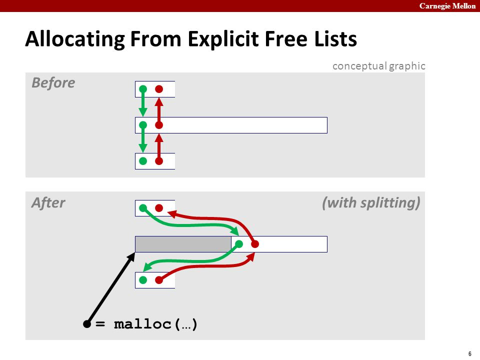 Allocating From Explicit Free Lists