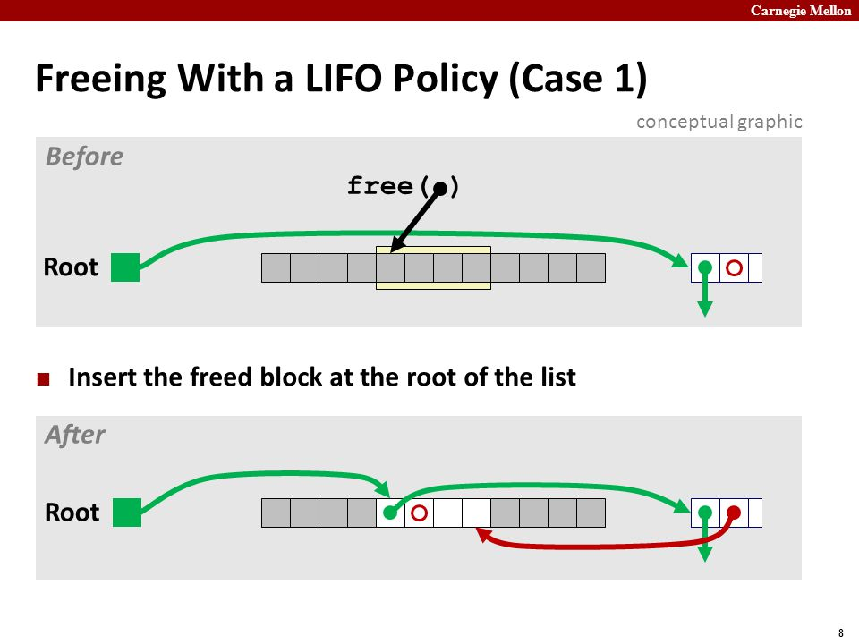 Freeing With a LIFO Policy (Case 1)
