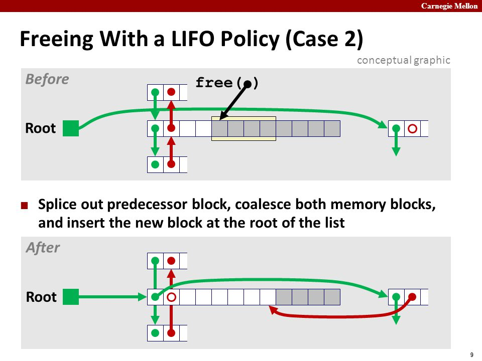 Freeing With a LIFO Policy (Case 2)