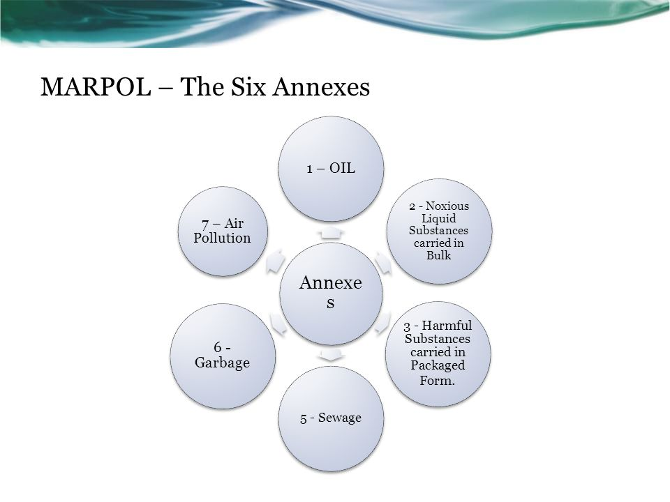 MARPOL – The Six Annexes