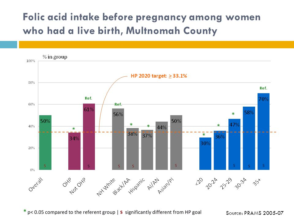 Folic acid intake before pregnancy among women who had a live birth, Multnomah County