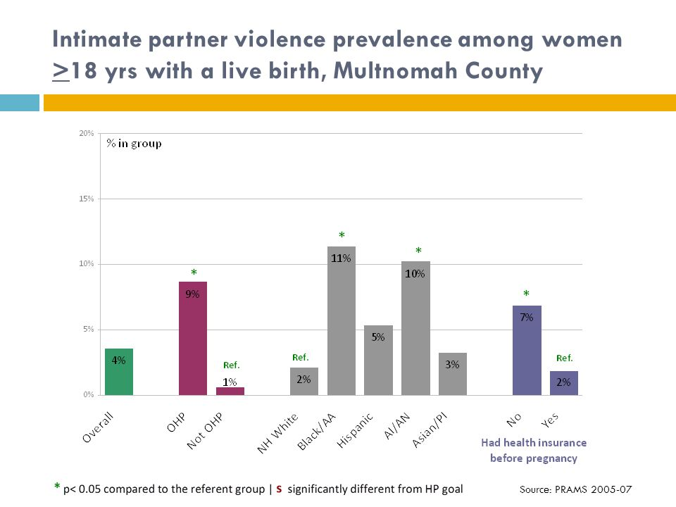 Intimate partner violence prevalence among women >18 yrs with a live birth, Multnomah County