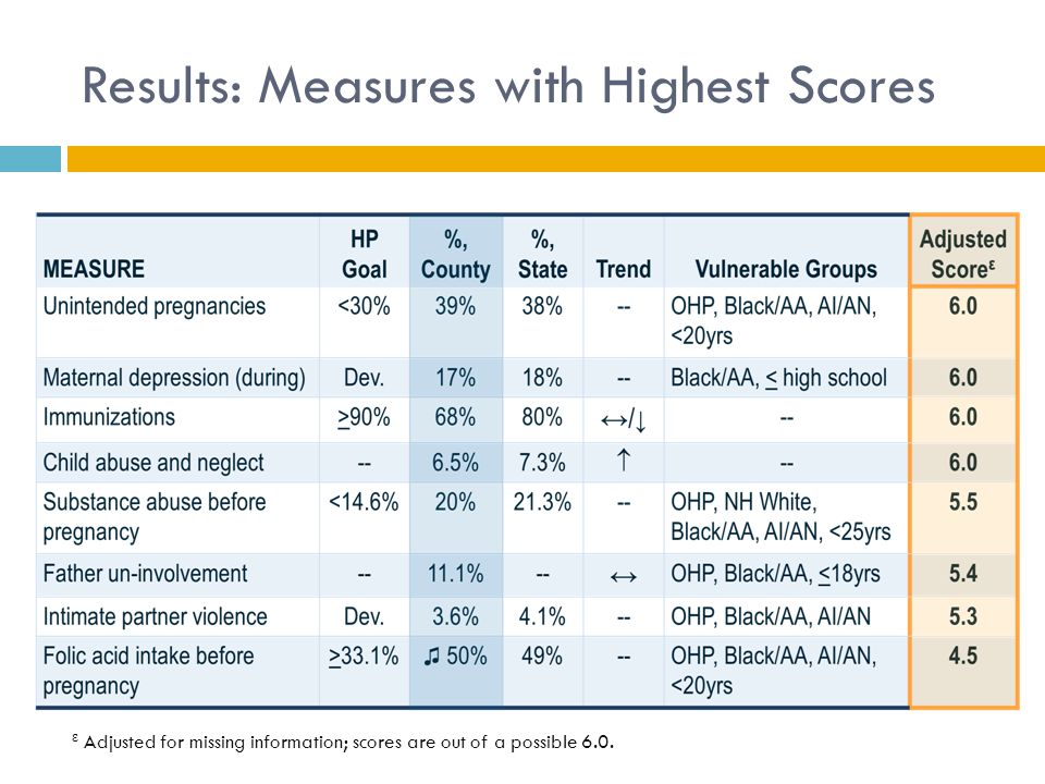 Results: Measures with Highest Scores