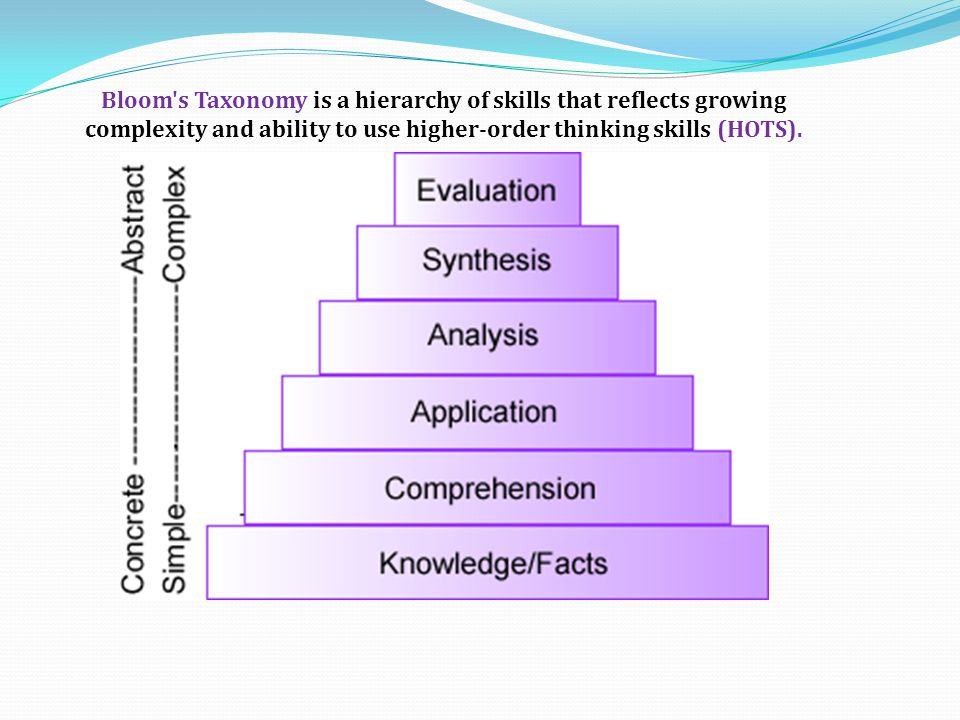 Bloom s Taxonomy is a hierarchy of skills that reflects growing complexity and ability to use higher-order thinking skills (HOTS).