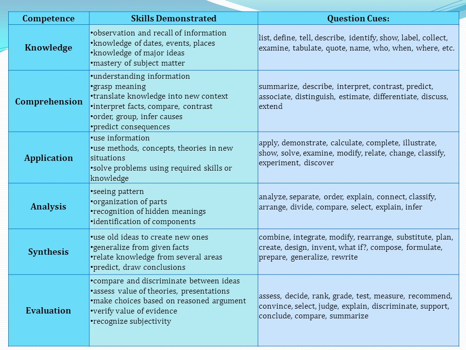 Competence Skills Demonstrated Question Cues: Knowledge Comprehension