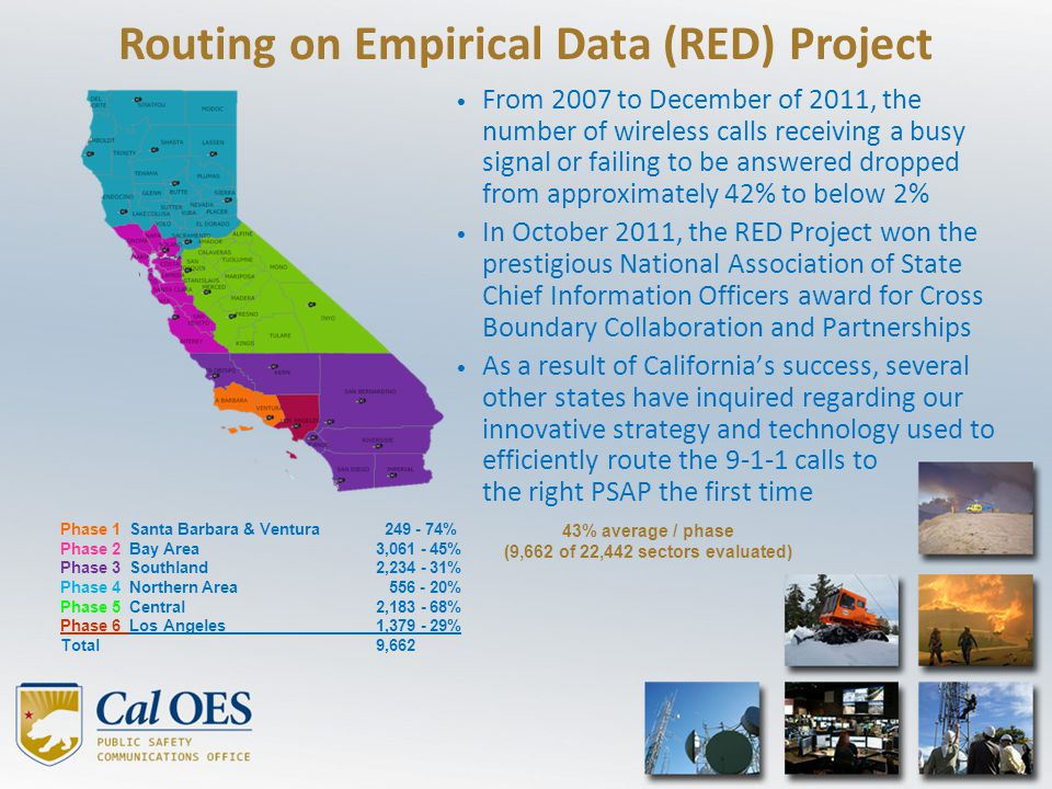 Routing on Empirical Data (RED) Project