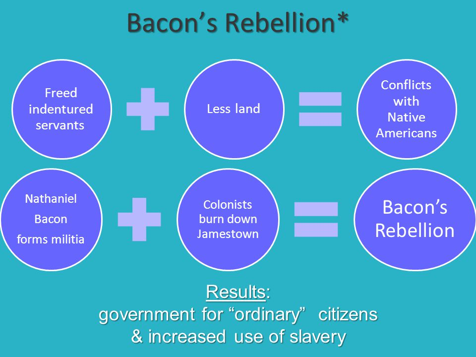 Bacon's Rebellion* Bacon's Rebellion Results: