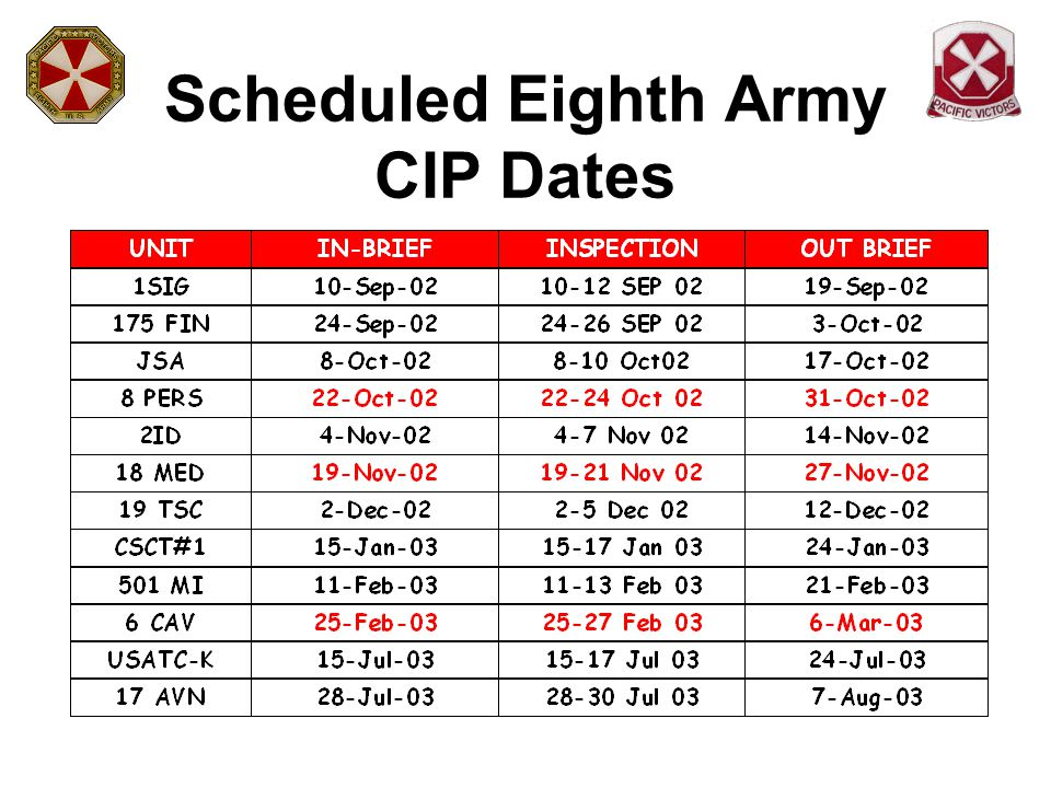 Scheduled Eighth Army CIP Dates