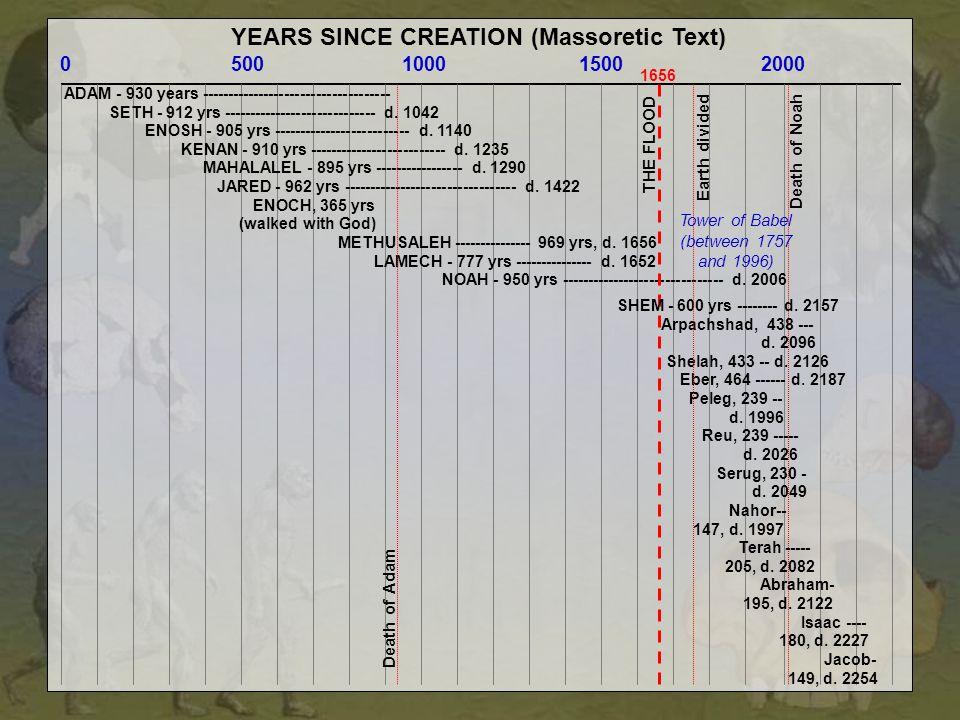 YEARS SINCE CREATION (Massoretic Text)
