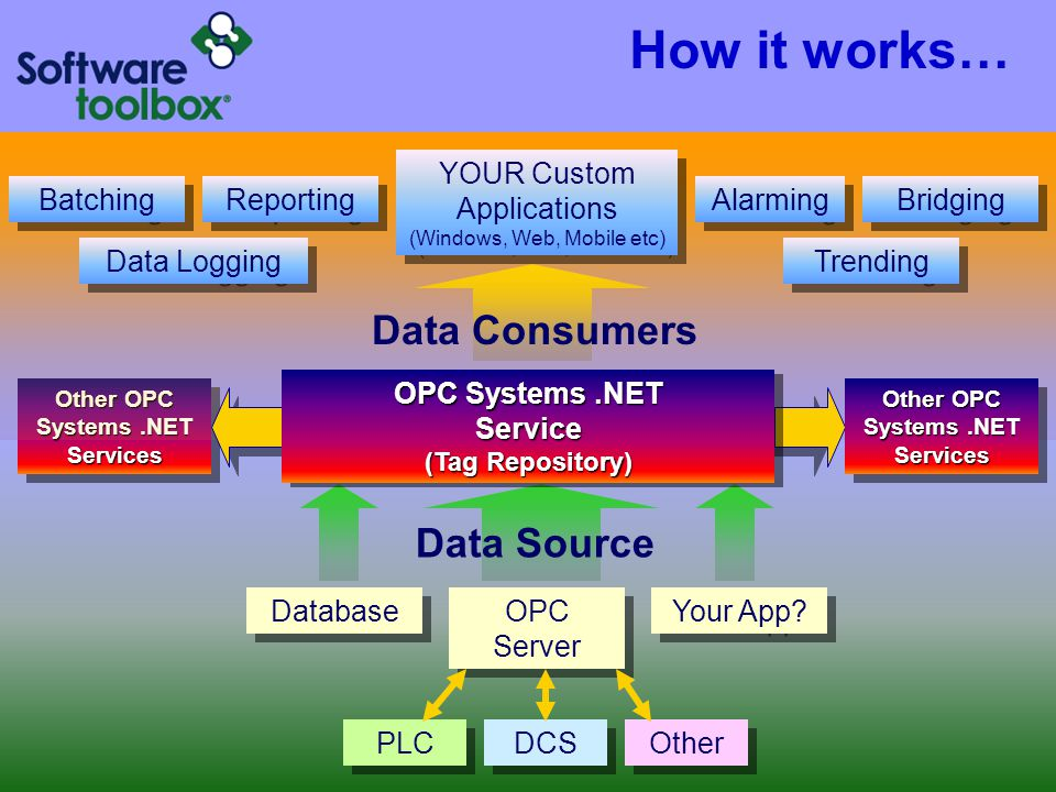 How it works… Data Consumers Data Source