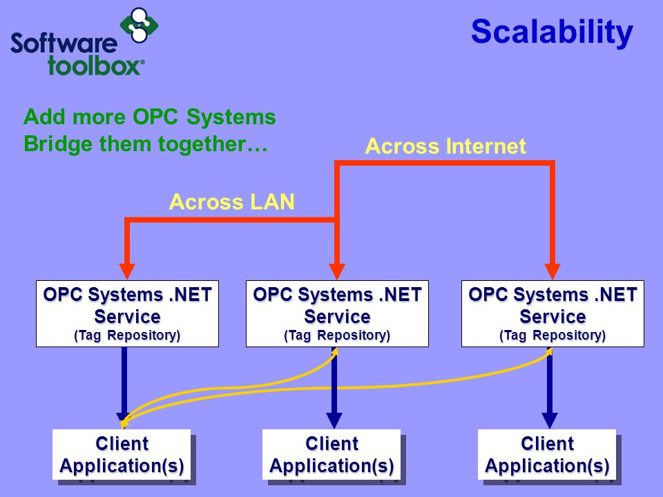 Scalability Add more OPC Systems Bridge them together… Across Internet