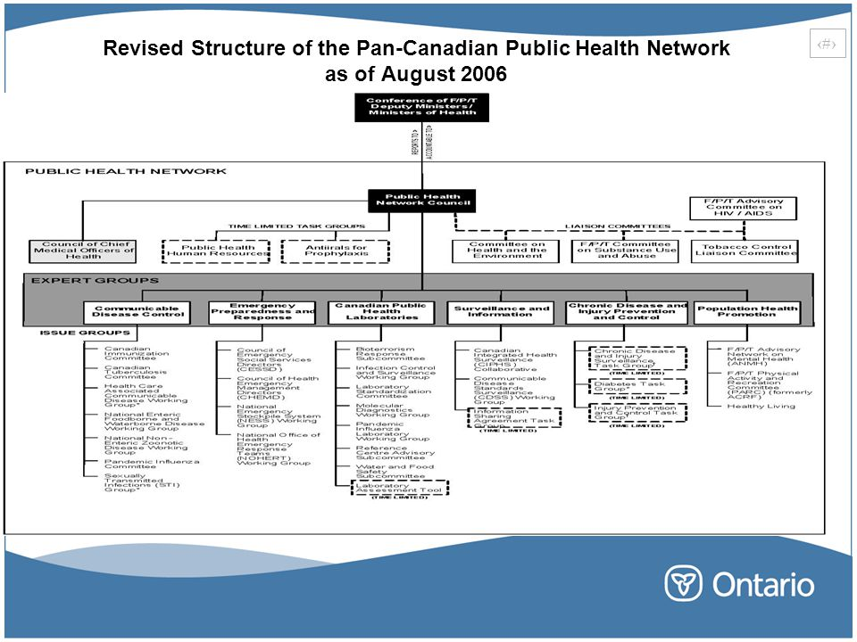 Revised Structure of the Pan-Canadian Public Health Network as of August 2006