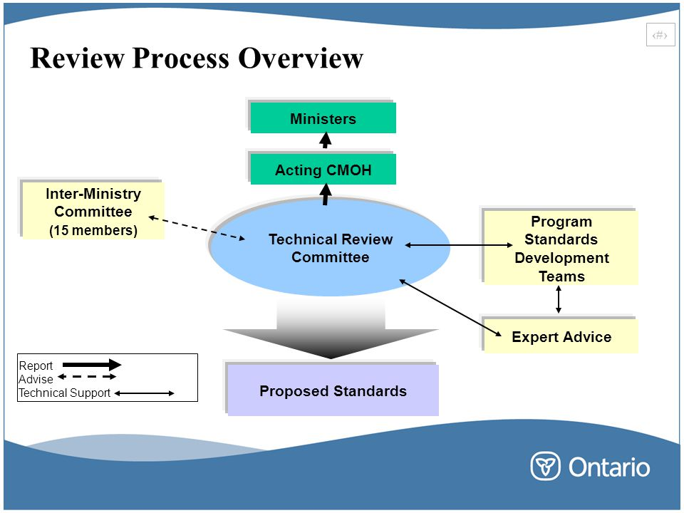 Review Process Overview