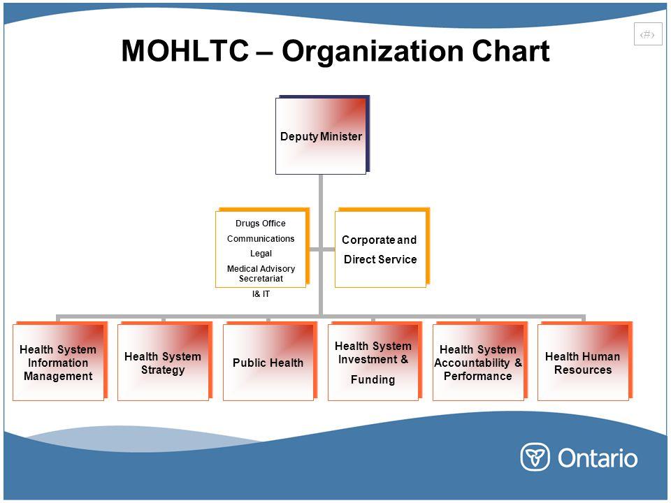 MOHLTC – Organization Chart