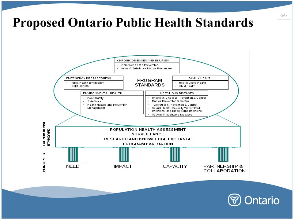 Proposed Ontario Public Health Standards