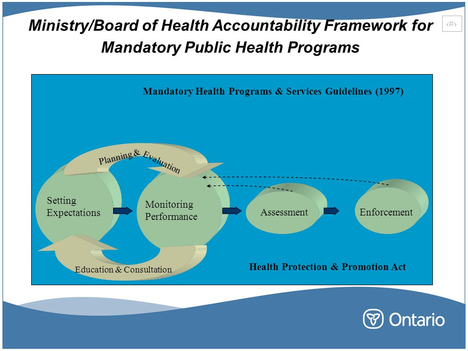 Ministry/Board of Health Accountability Framework for Mandatory Public Health Programs