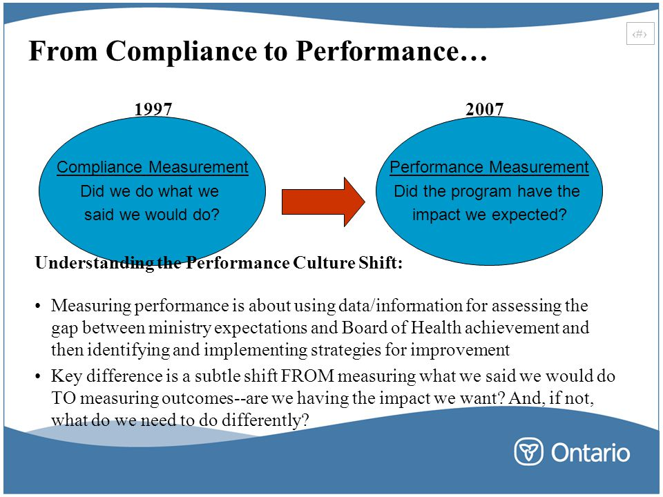 From Compliance to Performance…