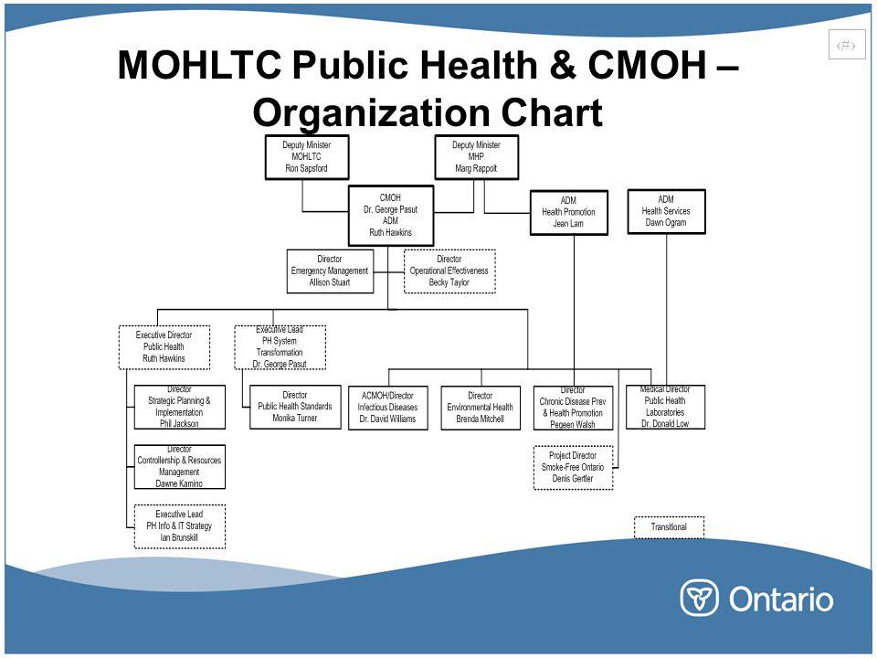 MOHLTC Public Health & CMOH – Organization Chart