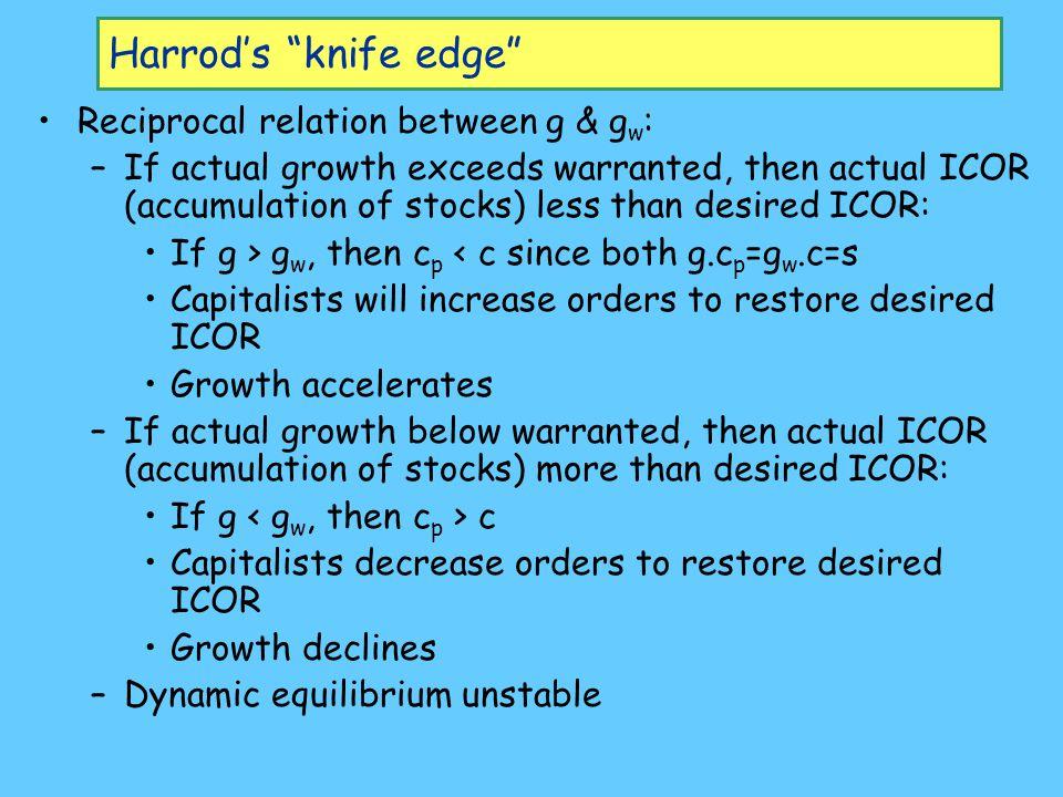 Harrod's knife edge Reciprocal relation between g & gw: