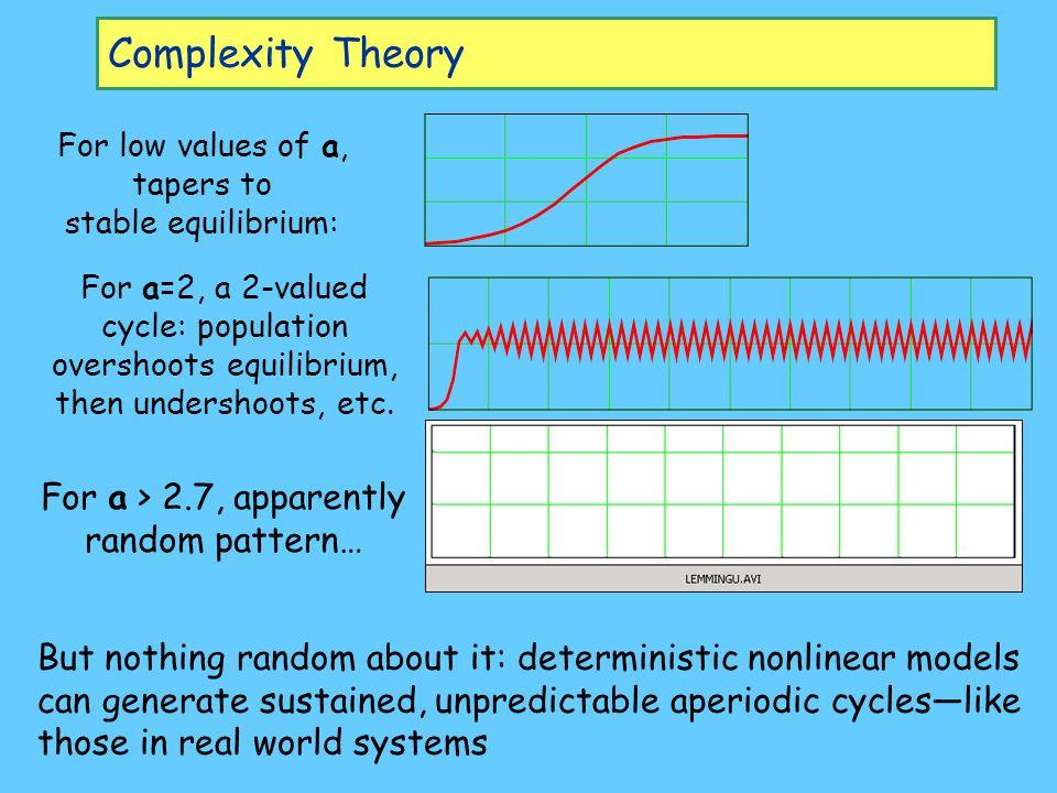 overshoots equilibrium,