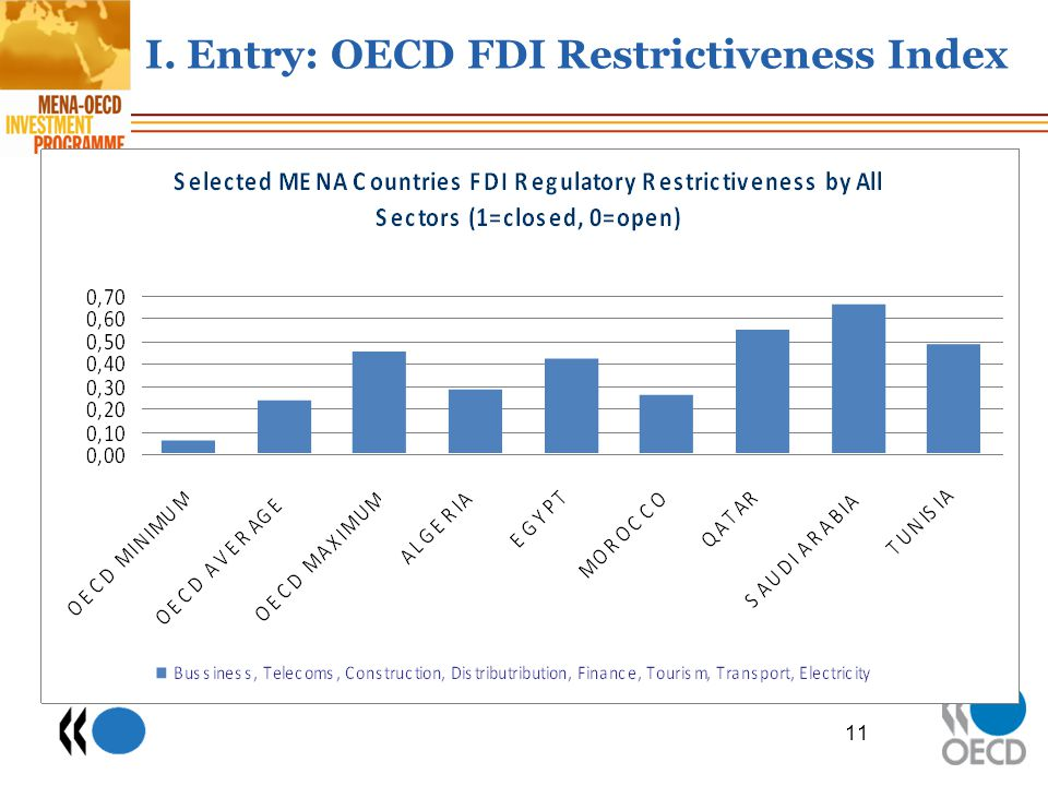 I. Entry: OECD FDI Restrictiveness Index