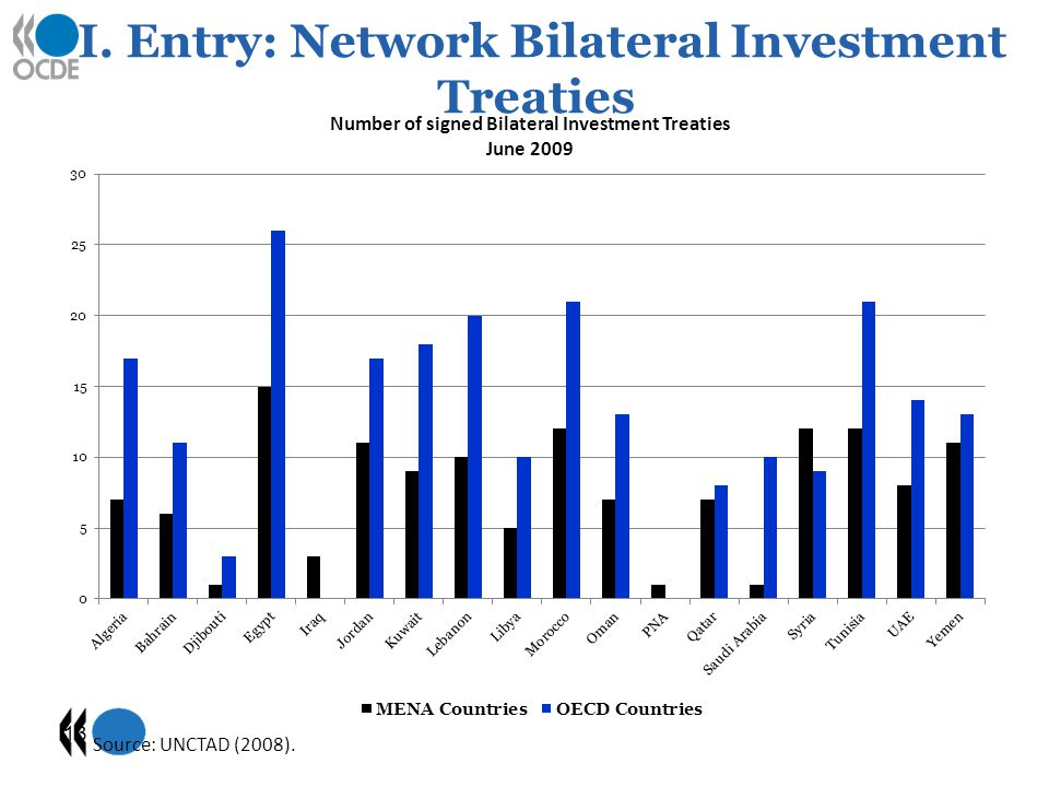 I. Entry: Network Bilateral Investment Treaties