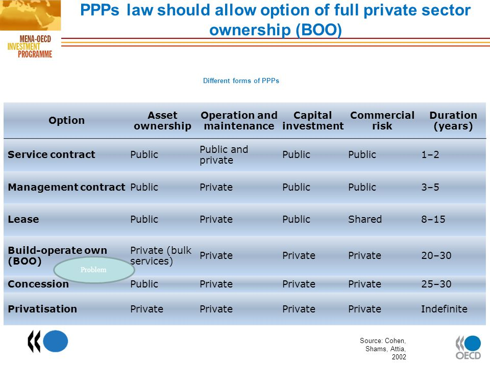 PPPs law should allow option of full private sector ownership (BOO)