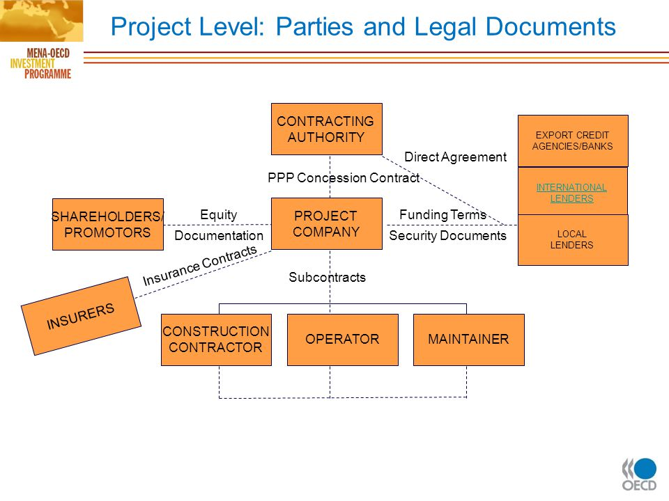 Project Level: Parties and Legal Documents