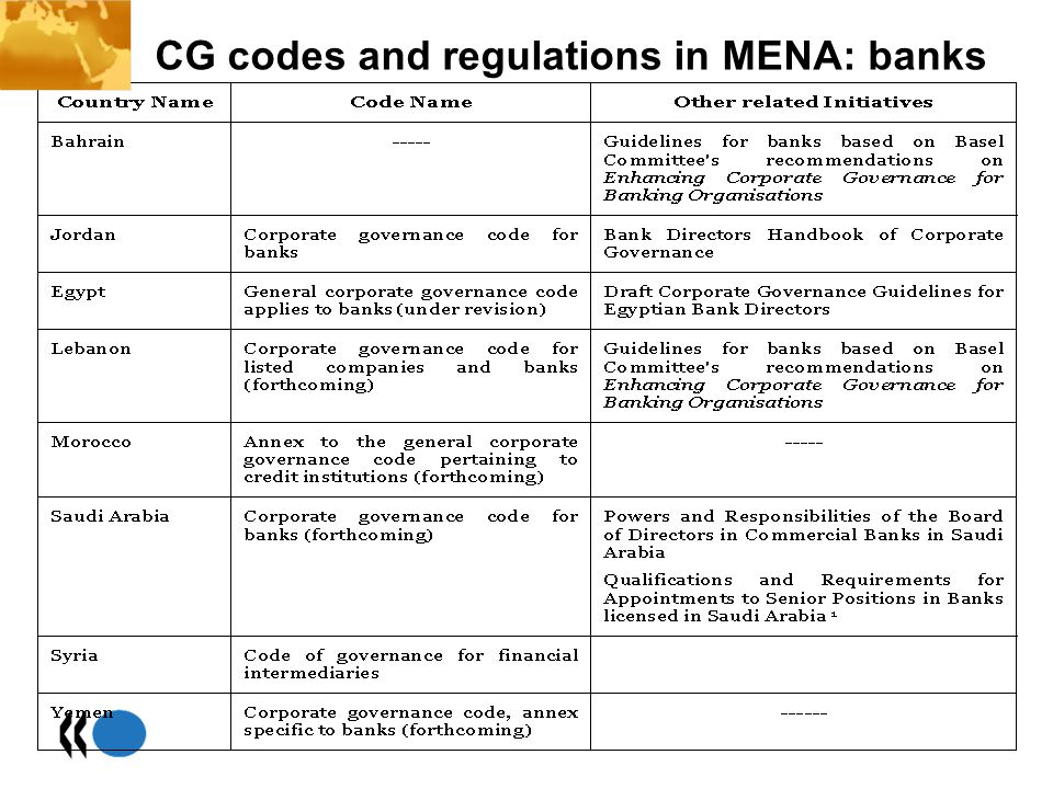 CG codes and regulations in MENA: banks