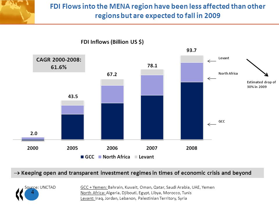 FDI Flows into the MENA region have been less affected than other regions but are expected to fall in 2009