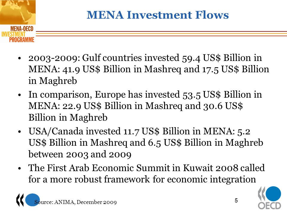 MENA Investment Flows 2003-2009: Gulf countries invested 59.4 US$ Billion in MENA: 41.9 US$ Billion in Mashreq and 17.5 US$ Billion in Maghreb.