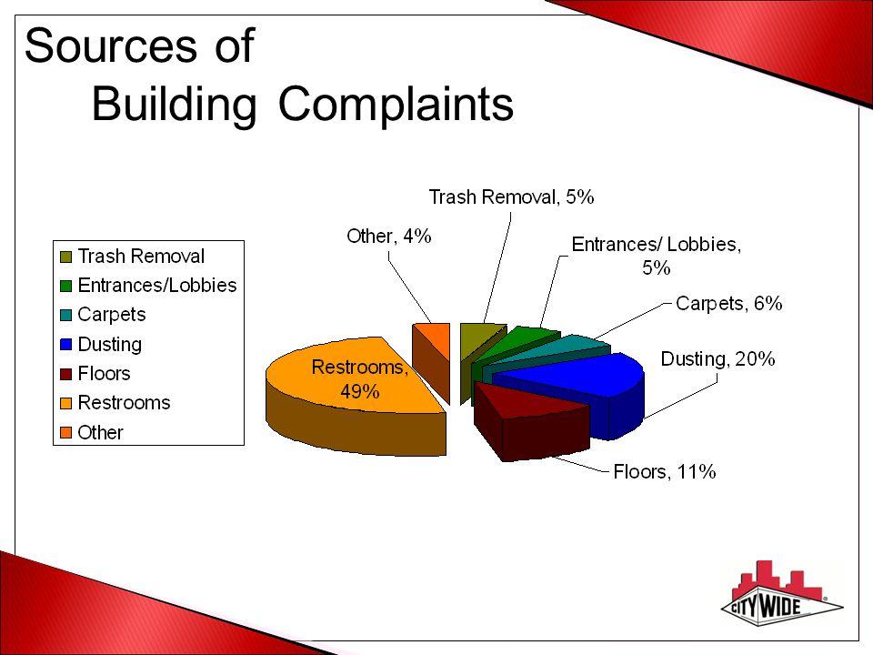 Sources of Building Complaints