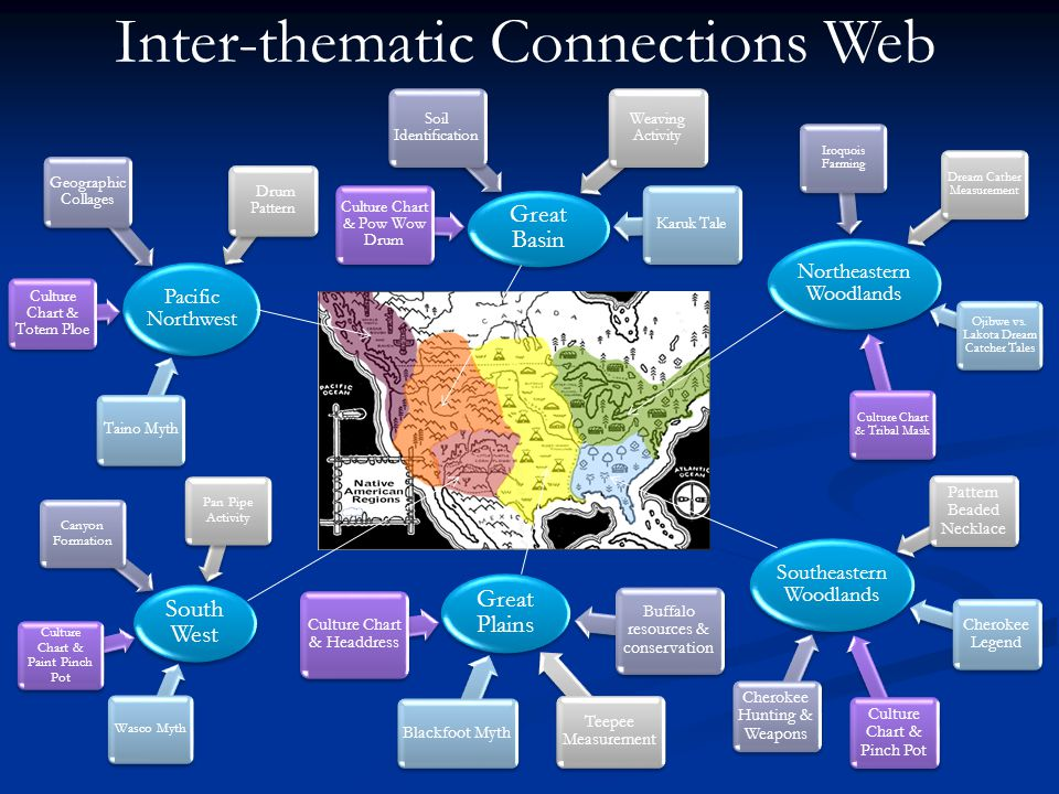 Inter-thematic Connections Web