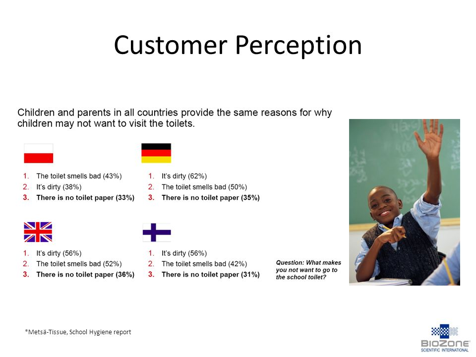 Customer Perception *Metsä-Tissue, School Hygiene report