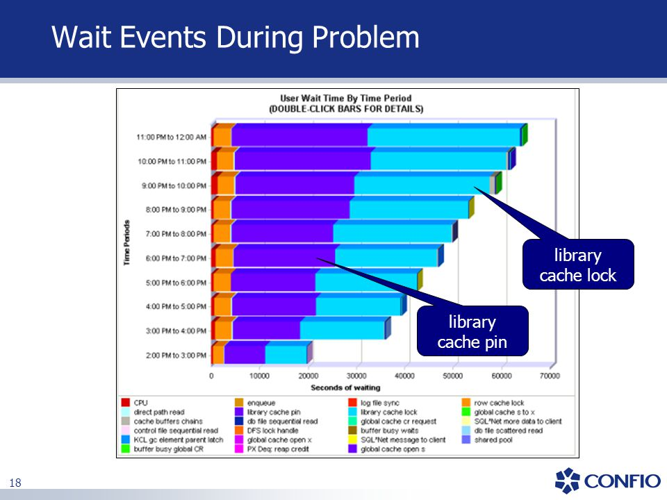 Wait Events During Problem