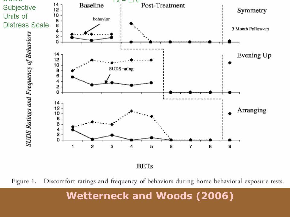 Wetterneck and Woods (2006)
