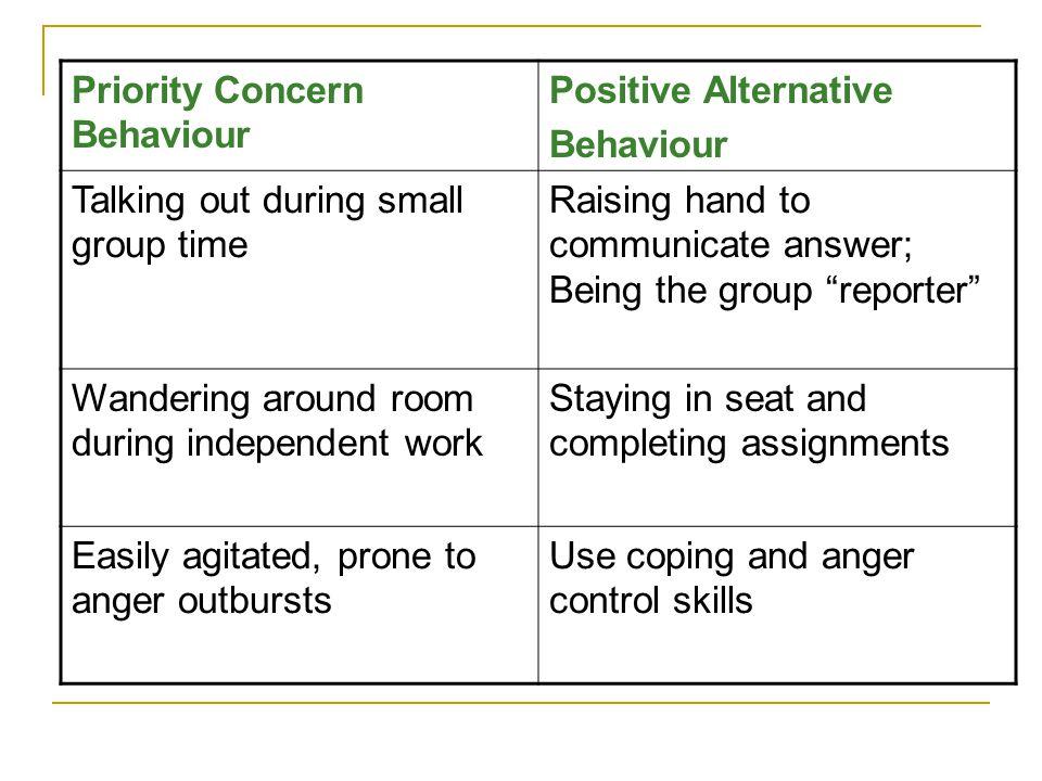 Priority Concern Behaviour