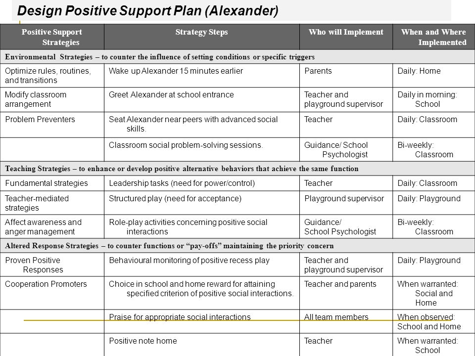 Positive Support Strategies When and Where Implemented