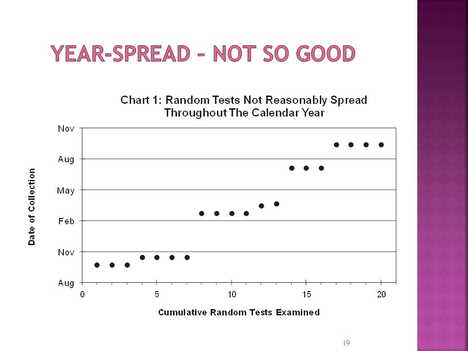 Year-Spread – Not so Good