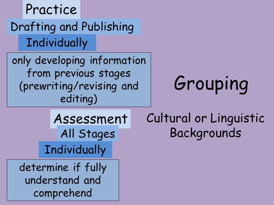Grouping Practice Assessment Cultural or Linguistic Backgrounds